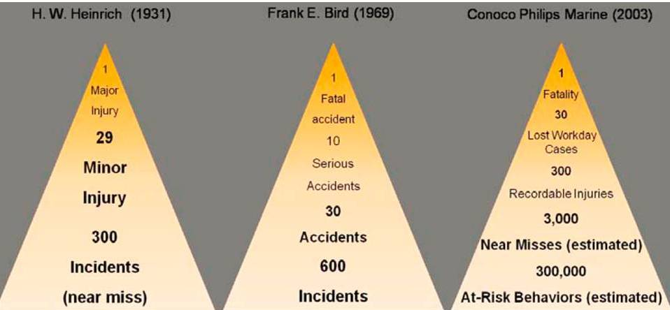 Accidents to Death Ratios